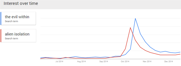 Final Google Trends Compariosn Alien Isolation-horror games