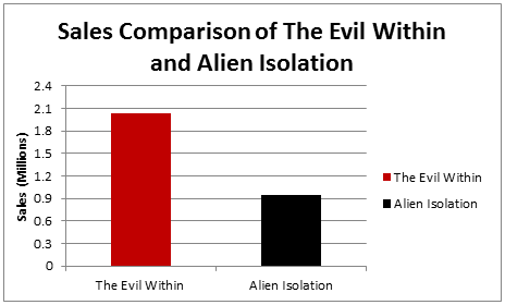 Sales Comparison of Alien Isolation The Evil Within-horror games