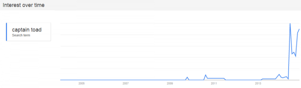 Rise of Toad Trend