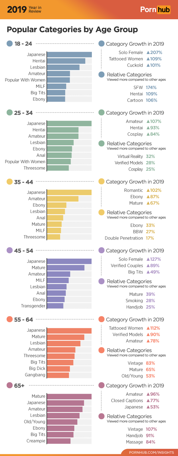 porn hub stats ages