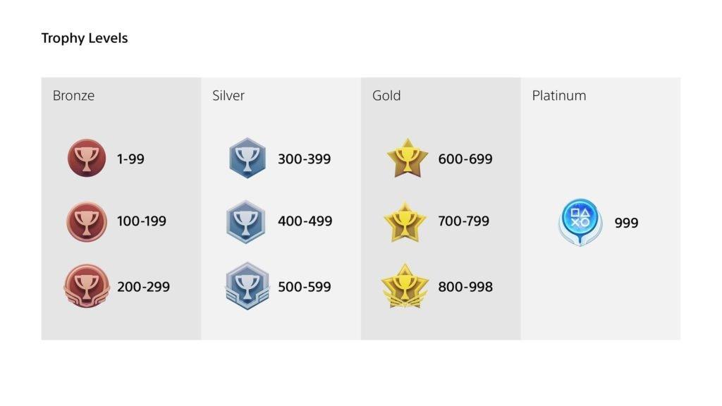 PlayStation Trophy Levels